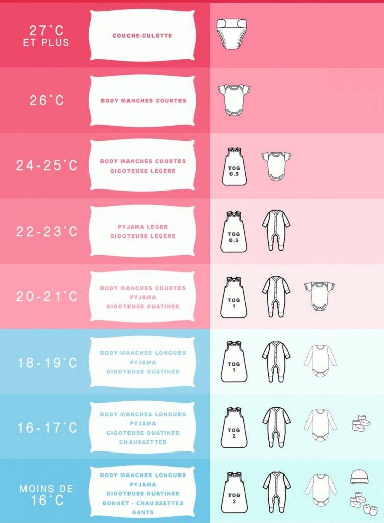 habits-selon-température