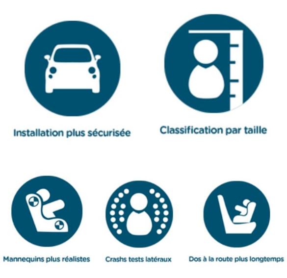 i-size-reglementation-siege-auto-pivotant