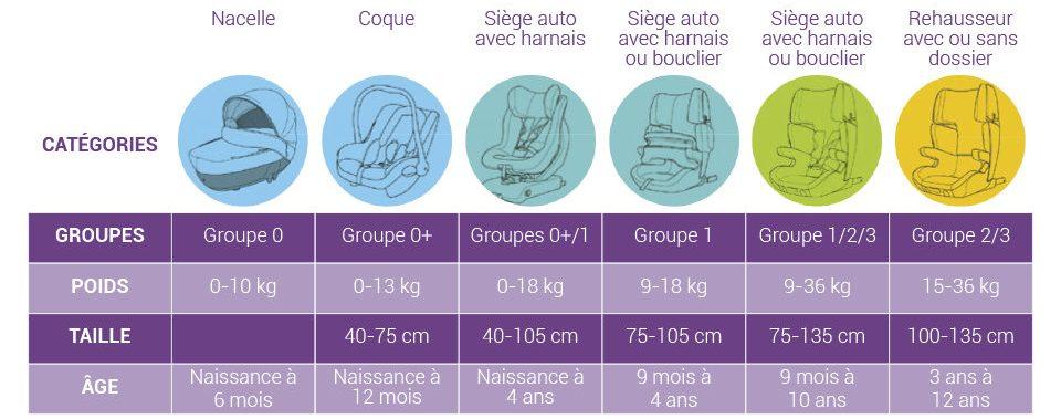 tableau-age-siège-auto